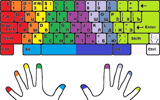 какой палец какую клавишу нажимает